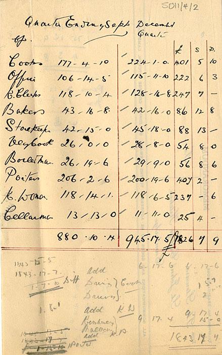 Quarter earnings for Kitchen Staff (1939)